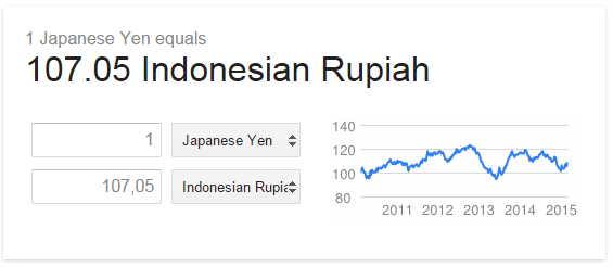 Yen to Rupiah