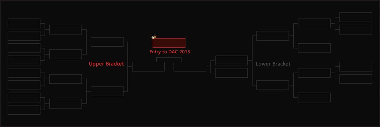 Eropah Kejohanan Dota 2 Asia Championships