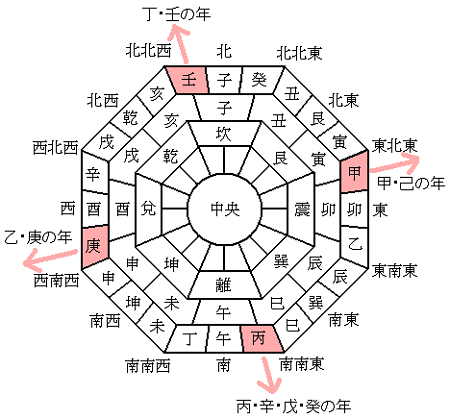 Japanese zodiac hour and direction