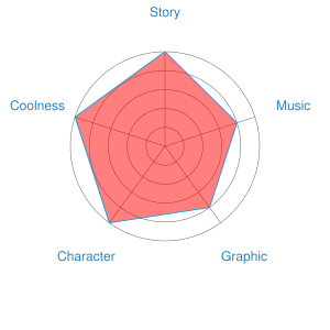 Porco Rosso Recommendation Chart