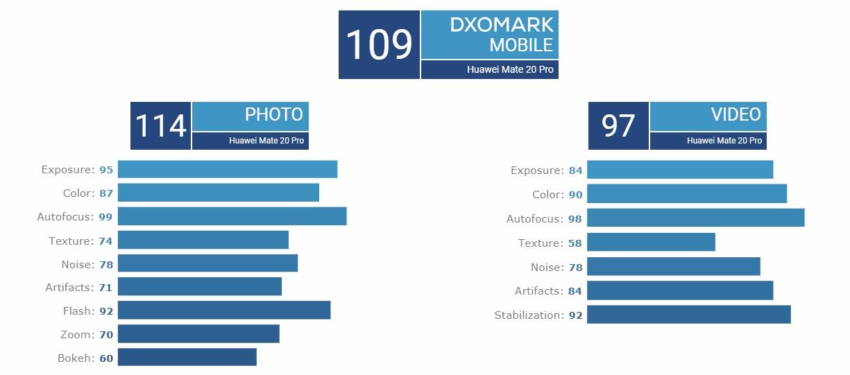 Mate 20 Pro整理分數(圖片擷取自DXO官網)