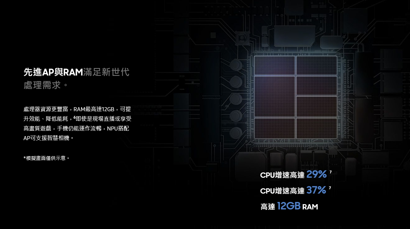 12GB RAM