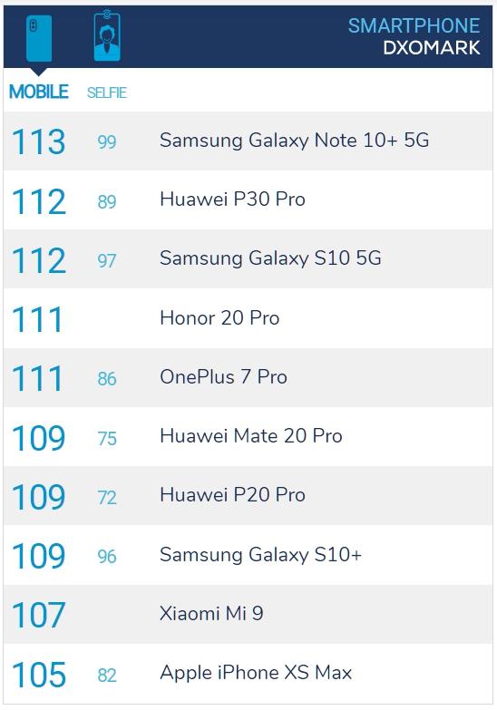 Samsung Galaxy Note 10+ 5G 版本 DXOMARK MOBILE