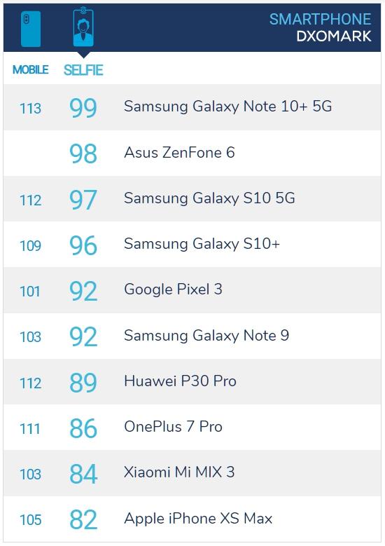 Samsung Galaxy Note 10+ 5G 版本 DXOMARK SELFIE