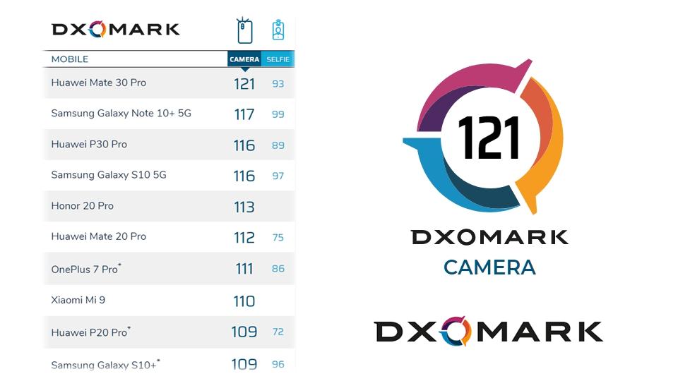 DxOMark 主鏡頭評分排行榜