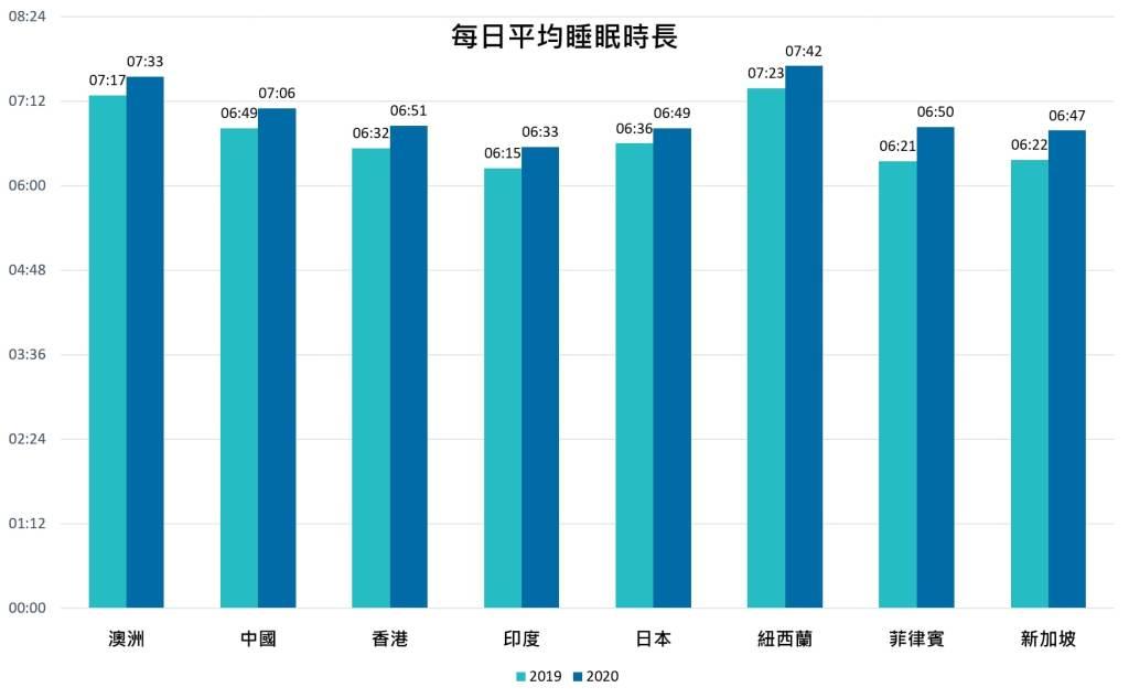 亞太地區多數國家在居家隔離期間減少了通勤時間,睡眠時長皆有所增加