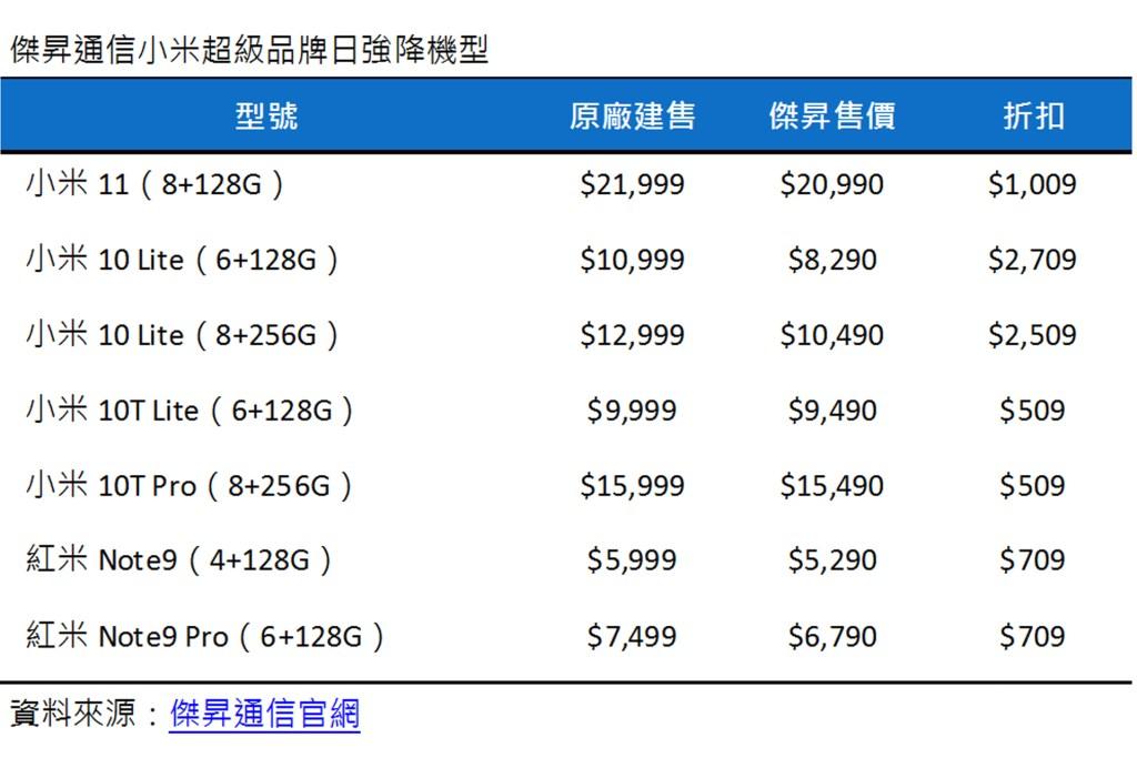 傑昇通信小米超級品牌日強降機型