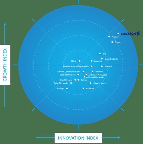 Frost Radar™:2020 5G網路基礎建設市場報告