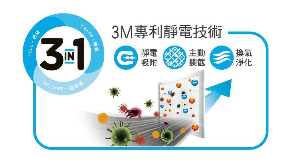 3M濾網採獨家專利靜電技術,以微織熔噴製程,再透過靜電原理吸附各種污染物,能有效濾除空氣中汙染源達99.9%!