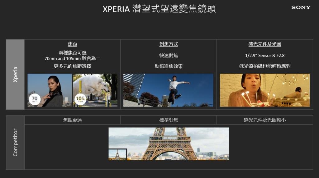 Xperia-1-III注入Alpha專業相機的靈魂,以精準對焦、快速拍攝紀錄下每一刻精彩時光!