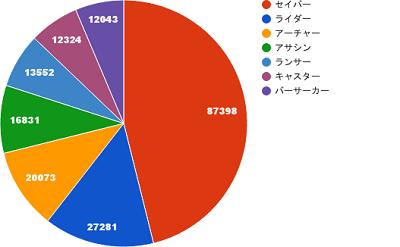 第8回グループ対抗戦のデータ