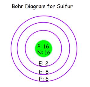 Bohr Diagrams | Cambree's Science Blog