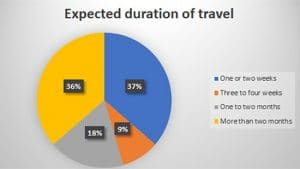 expected-duration of travel