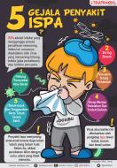 Infografis 5 Gejala Penyakit Ispa