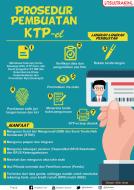 Infografis Prosedur Pembuatan KTP-el
