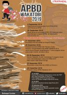 Infografis APBD Wakatobi 2019