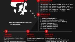 Infografis gempa SULTRA