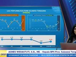 Ekonomi Sultra Triwulan II-2021 Tumbuh 4,21 Persen