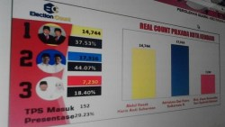 Real Count Election Count: ADP SUL Memimpin