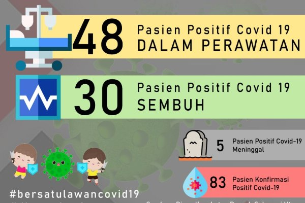 UPDATE COVID-19 di Sulut: 14 Mei, Bertambah Satu Kasus Positif