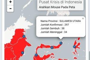 UPDATE COVID19: Pasien Positif di Sulut Capai 297 Orang