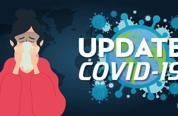 UPDATE COVID 19: Sulut Bertambah 18 Orang, Total 676 Pasien Positif