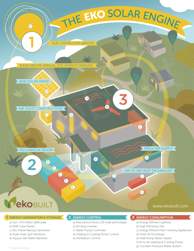 Eko Solar Engine: Art direction and design of illustration/infographic showing the component parts of the passive house building solution offered at EkoBuilt. A passive house is powered by the sun and requires no furnace, allowing its residents to live off grid if required, thus the illustration has been designed in such a way as to convey a wealth of information in a quick and simple way.