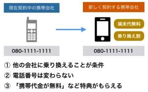 MNPで携帯を変えるイメージ画像