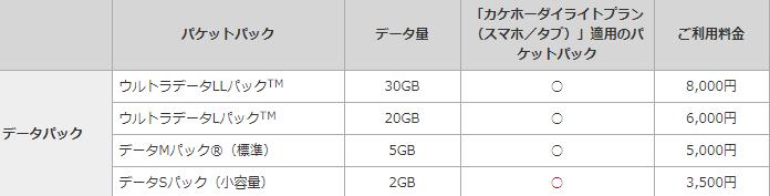 データパック利用料金一覧