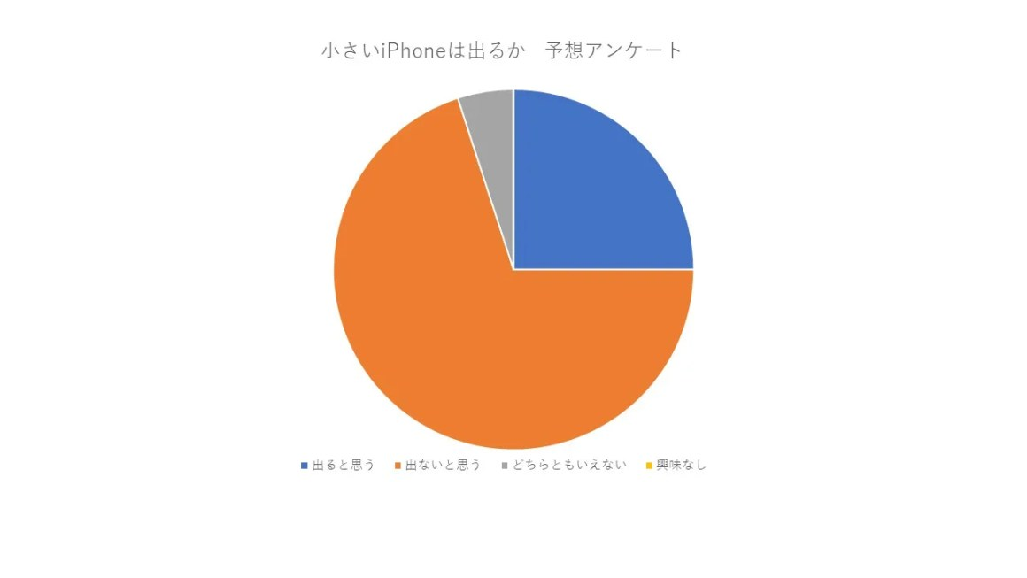 小さいiPhone予想アンケート