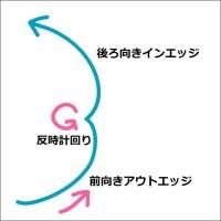 ステップシークエンスを構成する6種類のターン