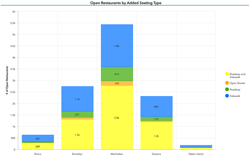 A chart showing Open Restaurant seating types in NYC as of April 2021