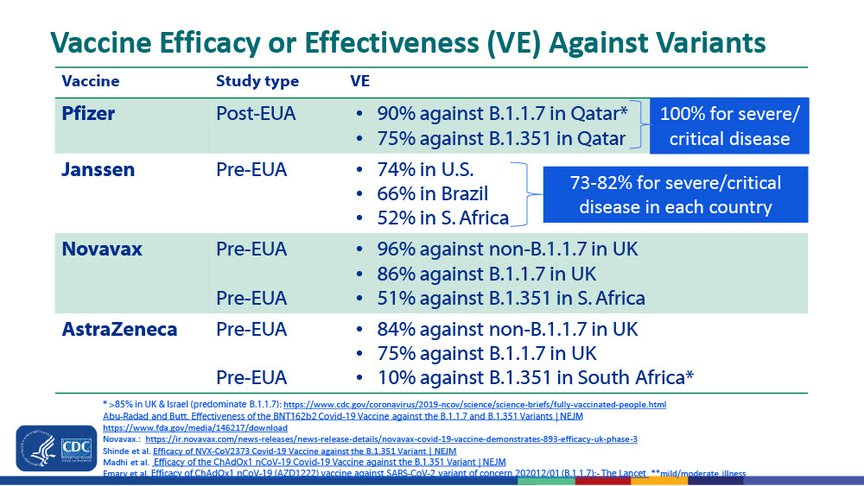 Vaccine efficacy or real-world effectiveness against the variants, as of May 12th, 2021