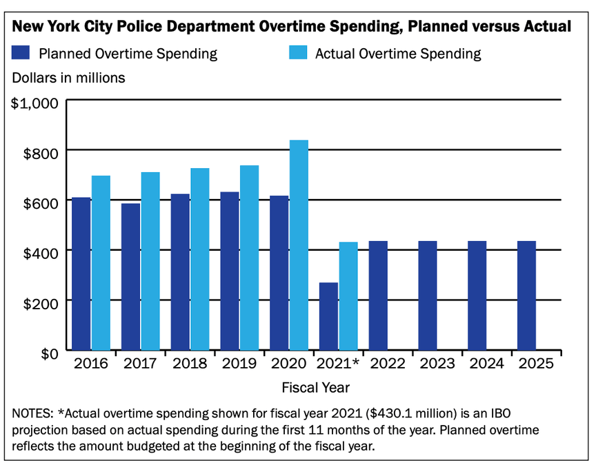A graph showing the increase in overtime pay over the years. For the Fiscal Year 2020-2021, the amount sharply fell but it was still beyond what was projected.