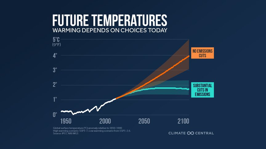 Predicted temperatures based on scenarios for limiting greenhouse gases