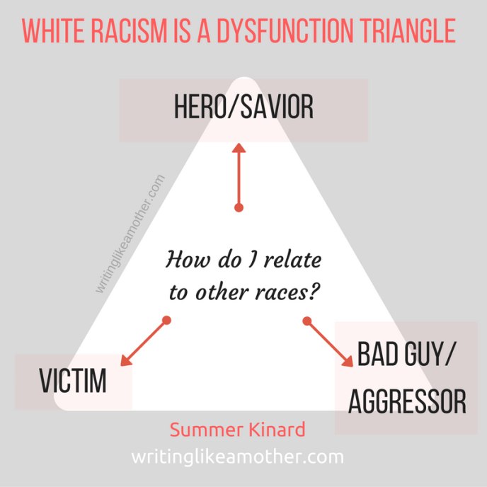 white-racism-is-a-dysfunction-triangle