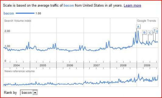 Google Bacon 2004-2009