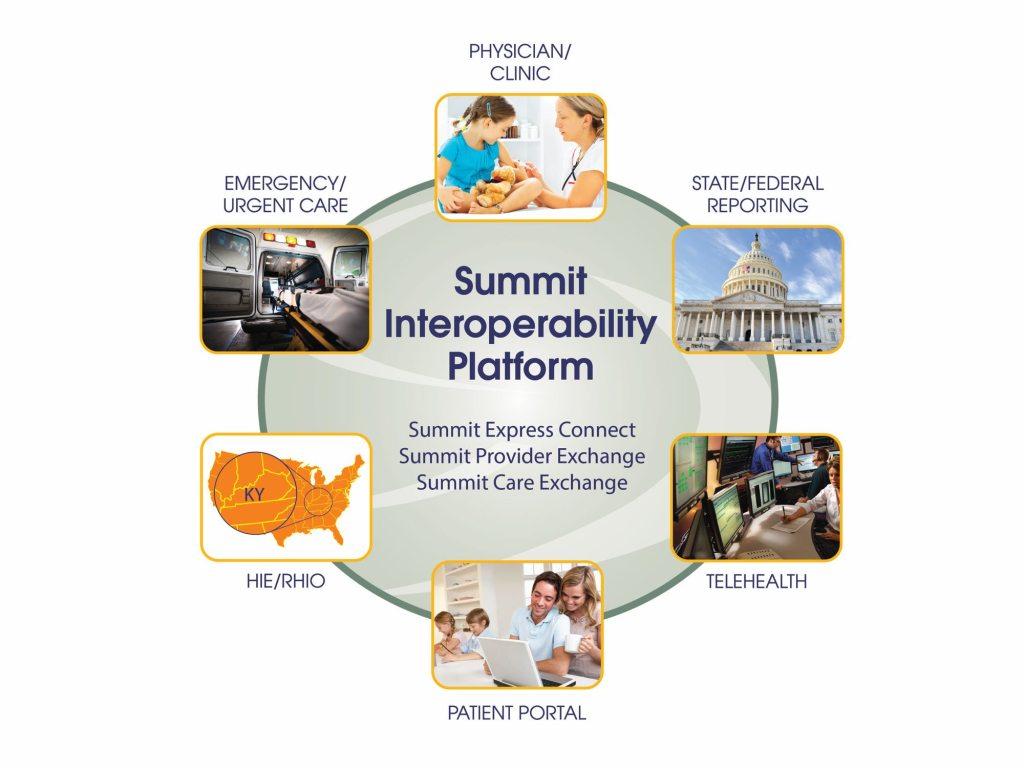 integration solutions - summit interoperability platform diagram