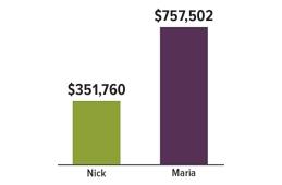 Nick and Maria Chart