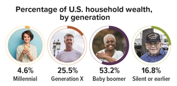 Percentage of U.S. household wealth, by generation