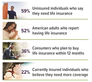 Consumers Understand the Value of Life Insurance
