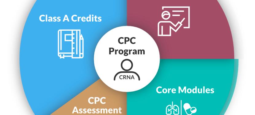 CPC FAQ
