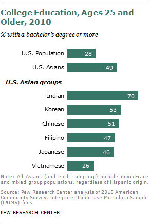 2012-sdt-asian-americans-0232