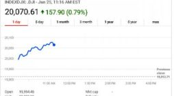 Dow Jones Industrial Average Tops 20,000 During Intraday Trading