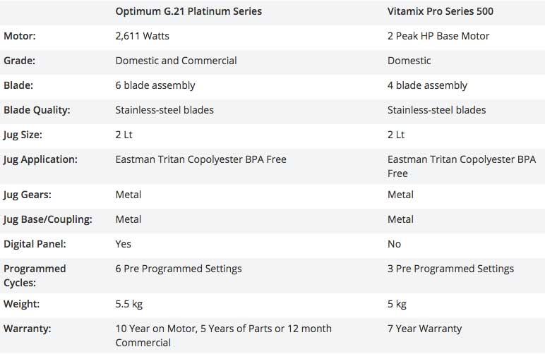 Comparison between the Optimum G2.1 and Vitamix 5200