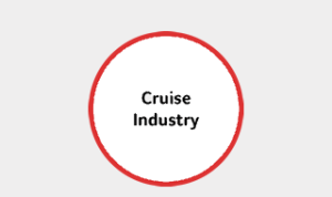 Cruise Industry - Sump & Stammer GmbH | International Food Supply - Since we are a member of the strongest food distribution group in Europe we possess buying and financial power. Benefit from the consistency of our excellent products and services. Thousands of successfully finished projects within the cruise industry confirm our deep understanding of both: The industry and its requirements. We also offer customized logistic solutions: From sourcing, warehousing and transportation to consulting – let us know what you need and we will find the right solution for you! - Buying and financial power - Deep knowledge of the industry and its requirements - Reliability and Compliance - Dedicated Individual Service - Customized Logistic Solutions - Flexibility
