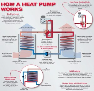 Heat Pump: What is it and how does it Work?  Sun Aire Comfort Systems