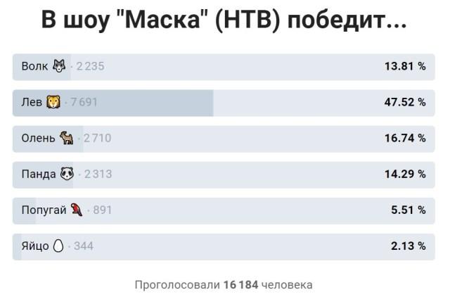 Результаты независимого голосования зрителей в шоу Маска