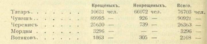 Священник Багин о масштабах «татаризации» и её причинах, изображение №1