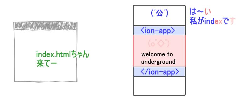 ブラウザがindexを呼び出すと、indexはhello-ionicを取り込んだ状態で出てくる図